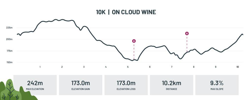 10km Run route profile