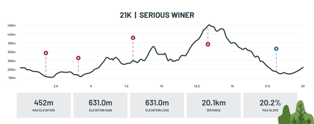 Half-marathon route profile - 21km